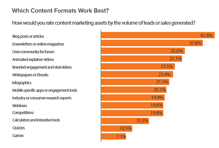 formato content marketing